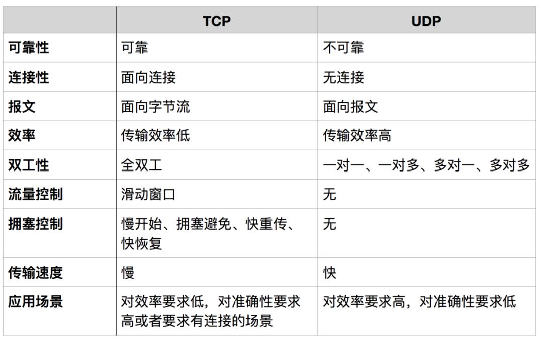 一文把TCP/IP讲绝了!插图17