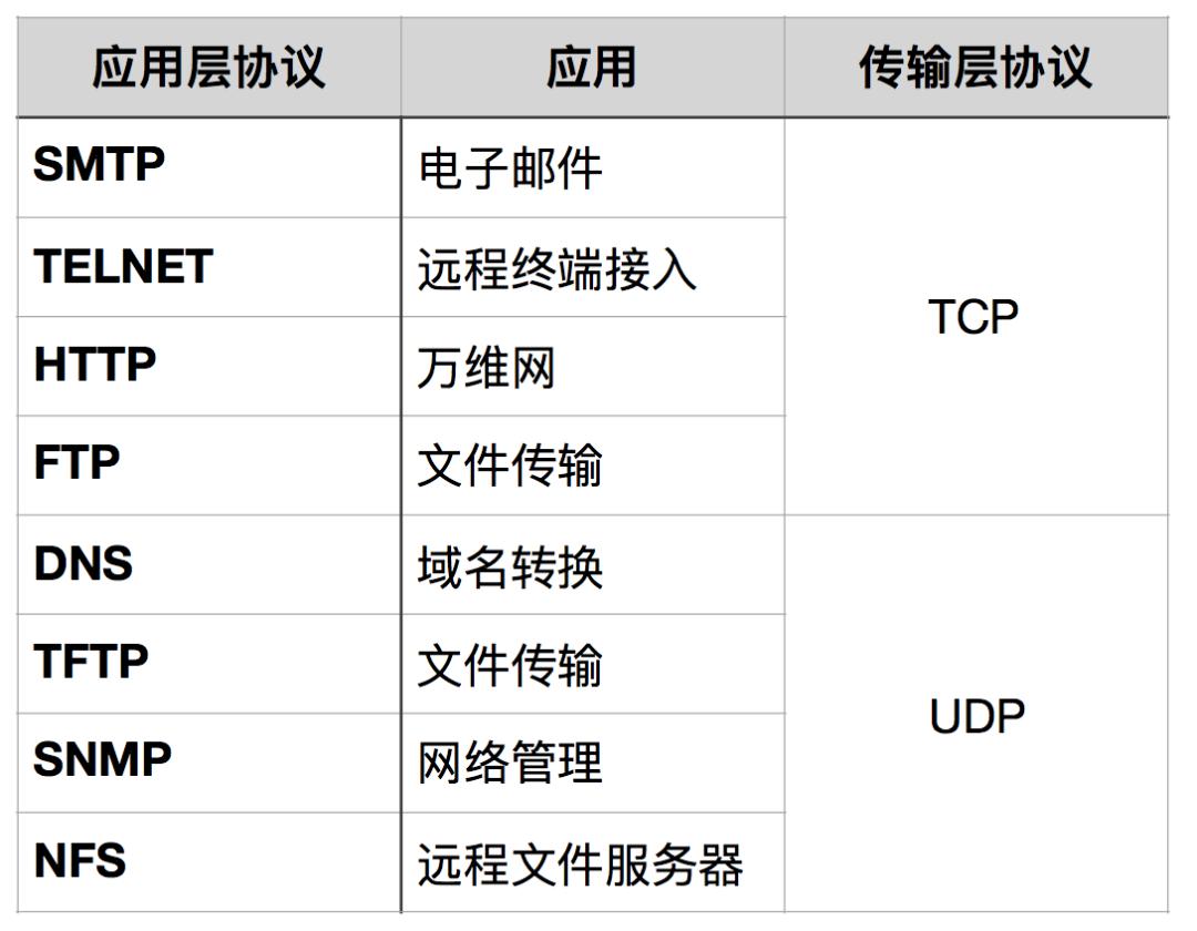 一文把TCP/IP讲绝了!插图19