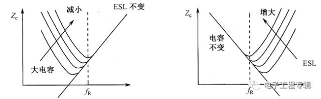 关于滤波电容、去耦电容、旁路电容作用及其原理插图7