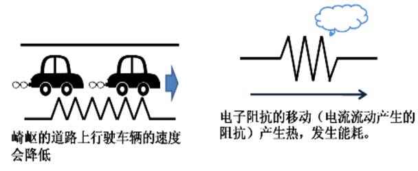 还不懂电容?10张动图巧妙分析电容的工作原理插图5