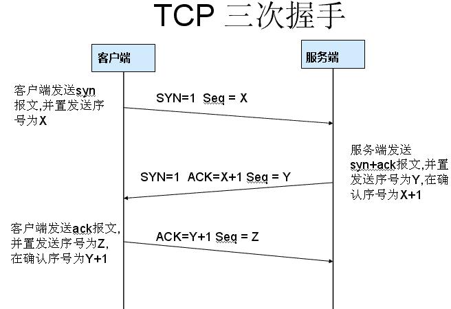 一文把TCP/IP讲绝了!插图21