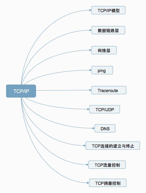 一文把TCP/IP讲绝了!插图1