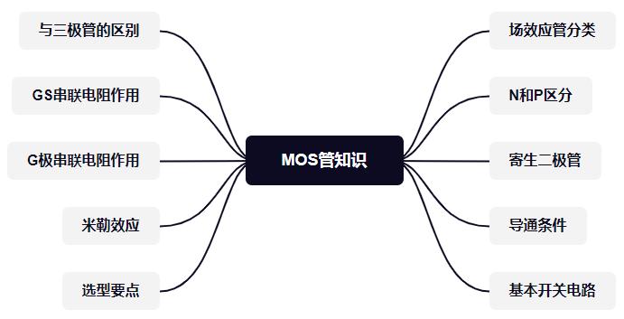 MOS管的知识,看这一篇就可以了插图1