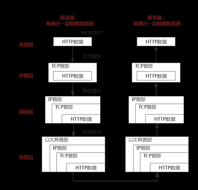 一文把TCP/IP讲绝了!插图7