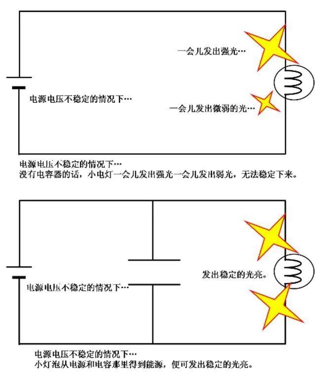 还不懂电容?10张动图巧妙分析电容的工作原理插图15