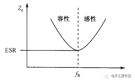 关于滤波电容、去耦电容、旁路电容作用及其原理插图5