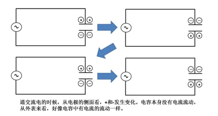 还不懂电容?10张动图巧妙分析电容的工作原理插图17
