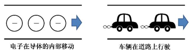 还不懂电容?10张动图巧妙分析电容的工作原理插图3