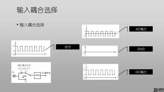 使用示波器必懂的基础知识(收藏)插图11