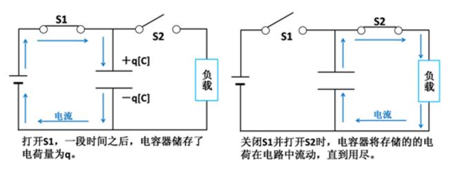 还不懂电容?10张动图巧妙分析电容的工作原理插图13