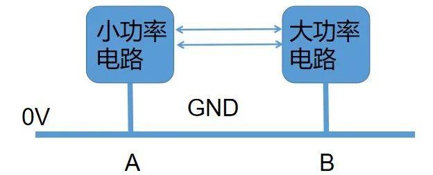 电路设计有几种地?详解各类GND插图3