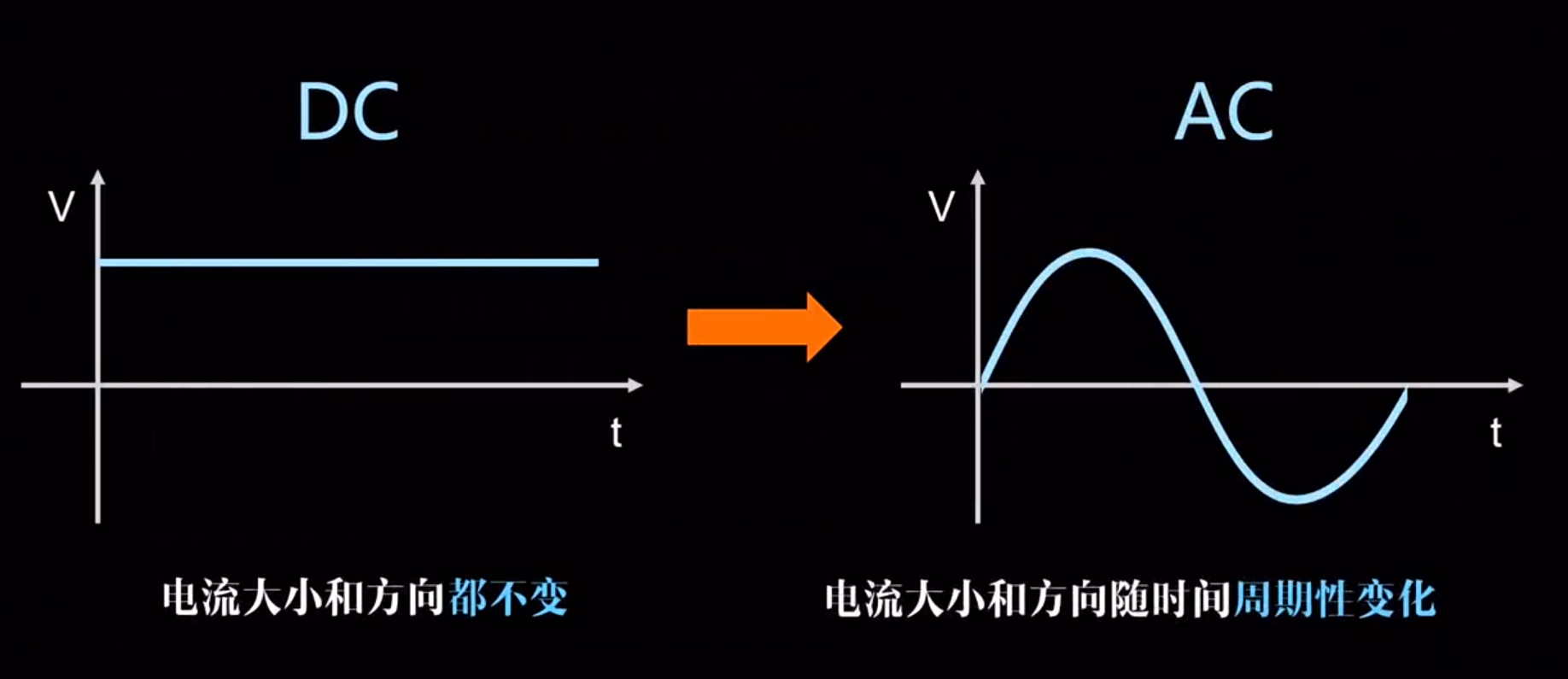 我对逆变电路原理和pwm脉宽调制的一点理解插图5
