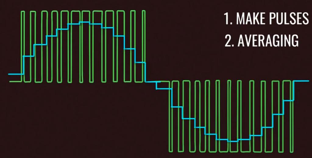 我对逆变电路原理和pwm脉宽调制的一点理解插图3
