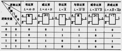 门电路真值表插图1